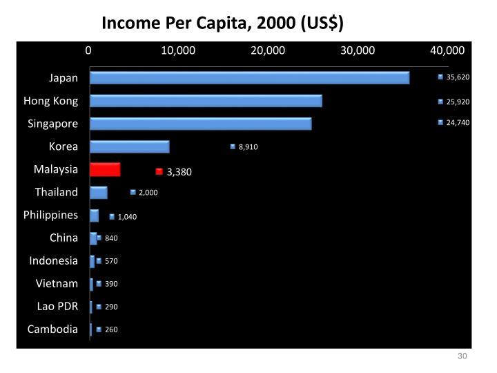 Income Per Capita, 2000