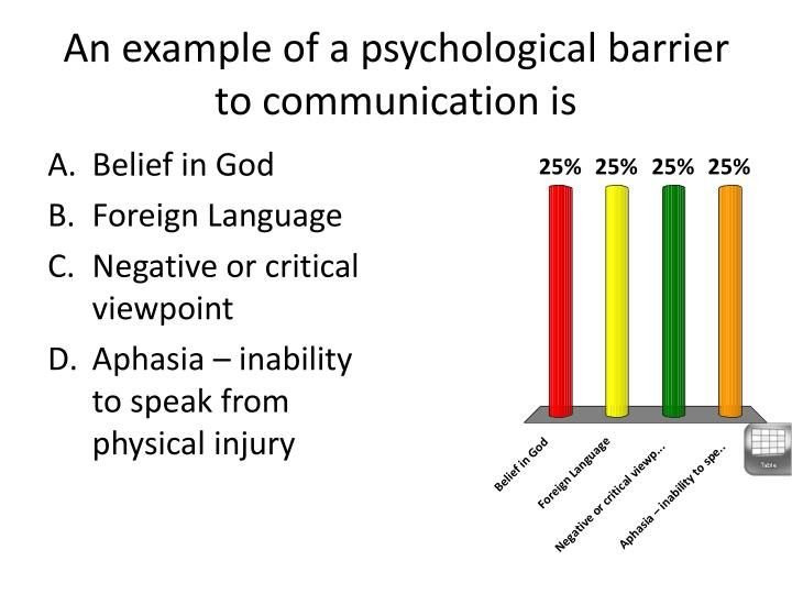 An example of a psychological barrier to communication is