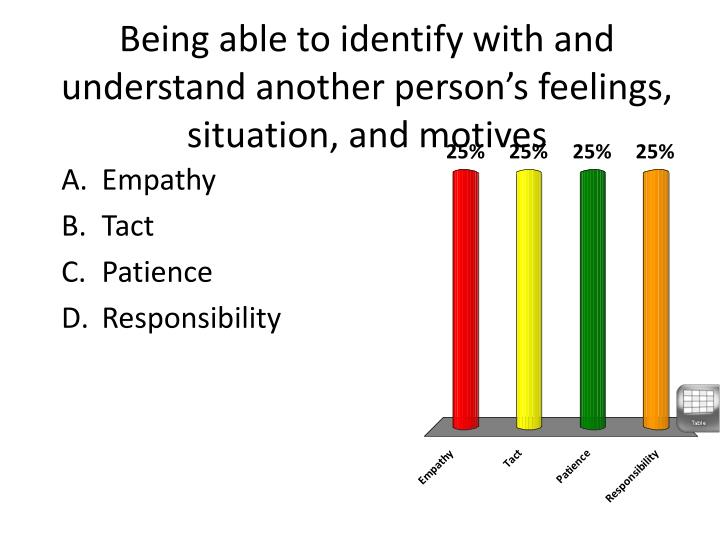 Being able to identify with and understand another person's feelings, situation, and motives