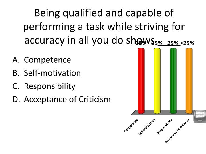 Being qualified and capable of performing a task while striving for accuracy in all you do shows ____.