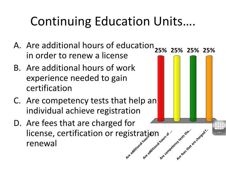 Continuing Education Units….