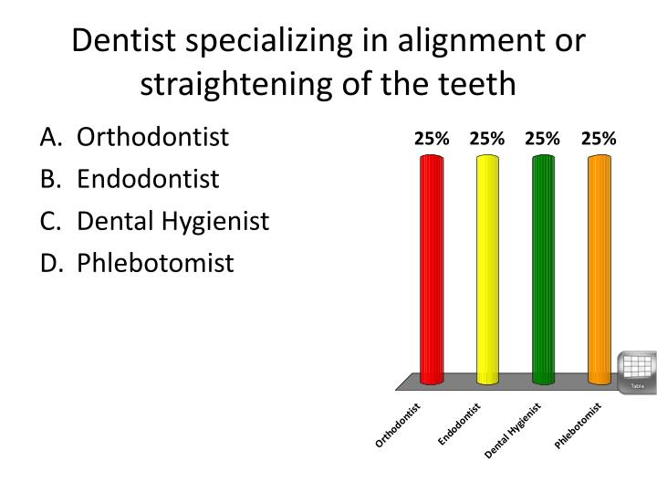 Dentist specializing in alignment or straightening of the teeth