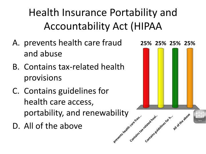 Health Insurance Portability and Accountability Act (HIPAA