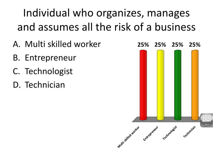 Individual who organizes, manages and assumes all the risk of a business