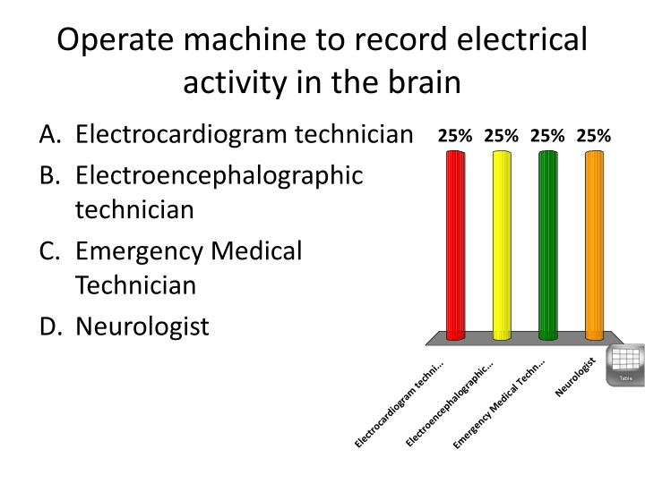 Operate machine to record electrical activity in the brain