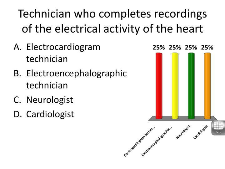 Technician who completes recordings of the electrical activity of the heart