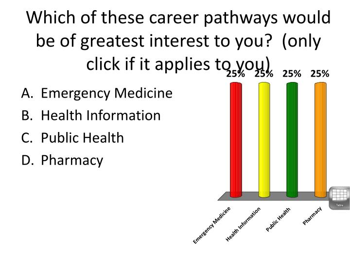 Which of these career pathways would be of greatest interest to you?  (only click if it applies to you)