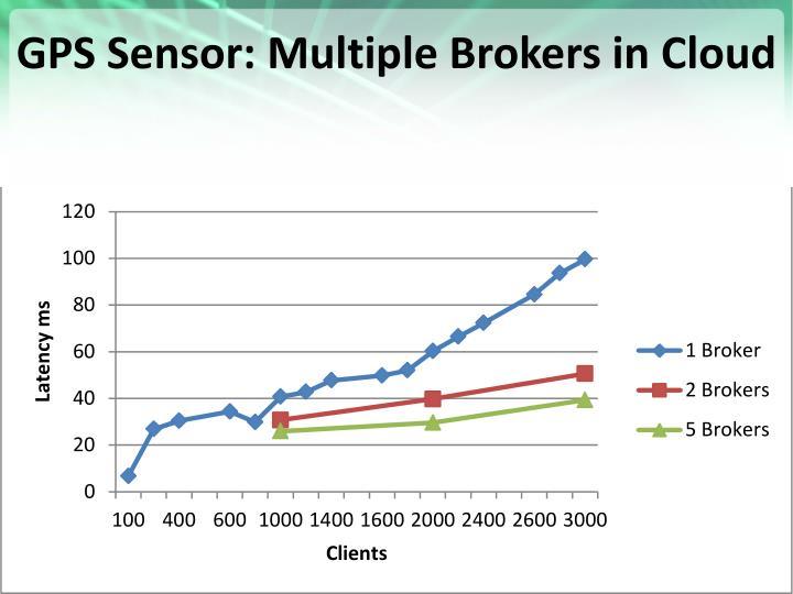 GPS Sensor: Multiple Brokers in Cloud
