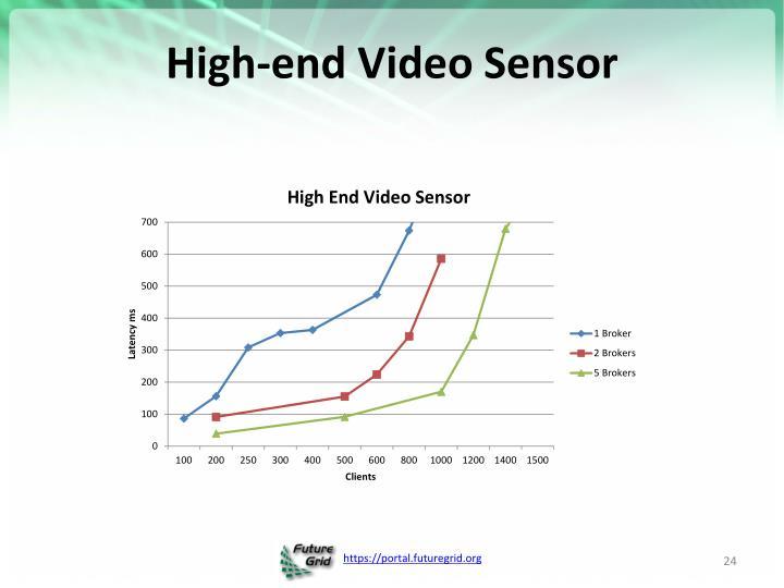 High-end Video Sensor