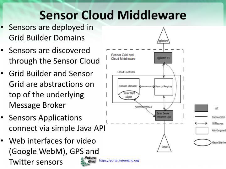 Sensor Cloud Middleware