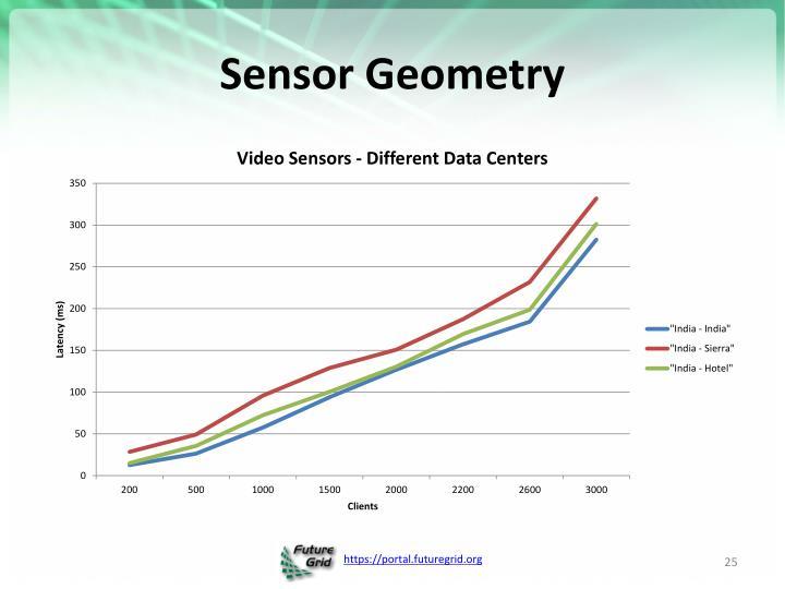 Sensor Geometry