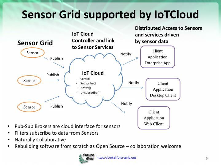 Sensor Grid supported