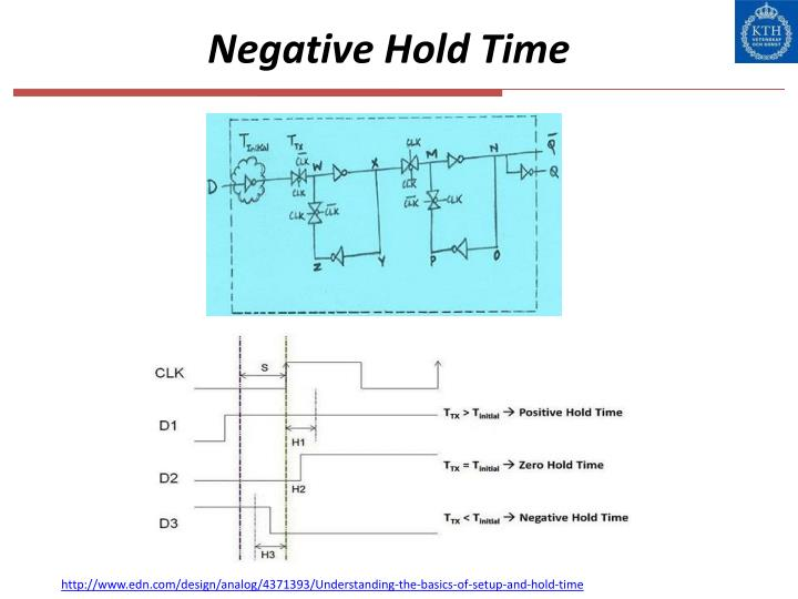 Negative Hold Time