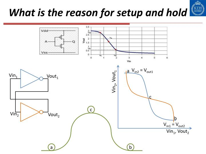 What is the reason for setup and hold