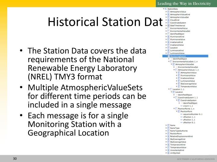 Historical Station Data