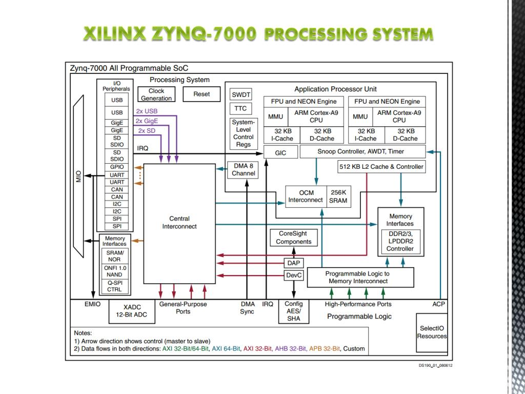 PPT - embedded Android system BASED ON ZC- 702 zynq BOARD MID