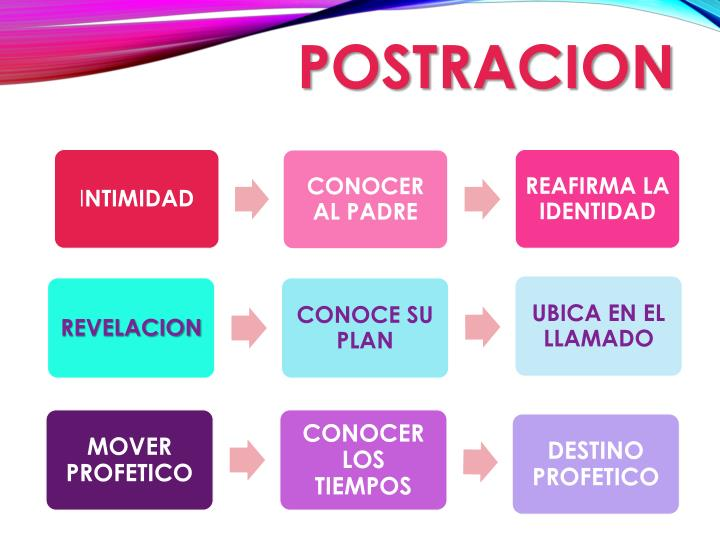 POSTRACION