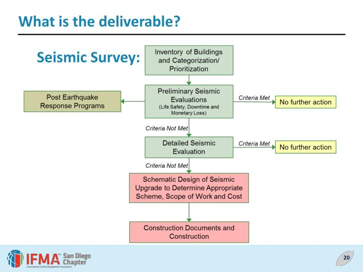 What is the deliverable?