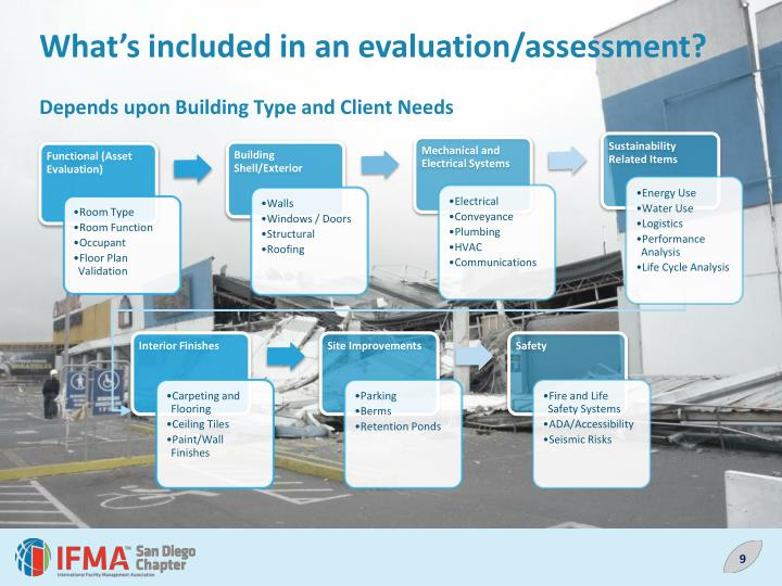 What's included in an evaluation/assessment?