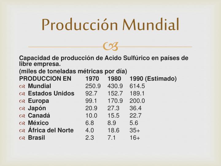 Producción Mundial