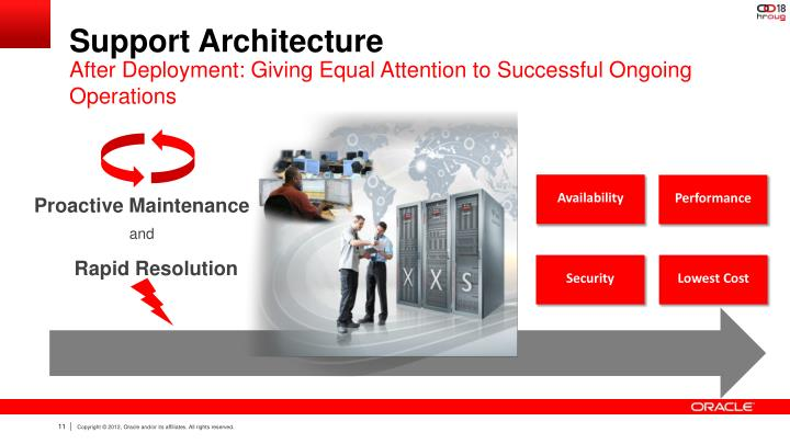 Support Architecture
