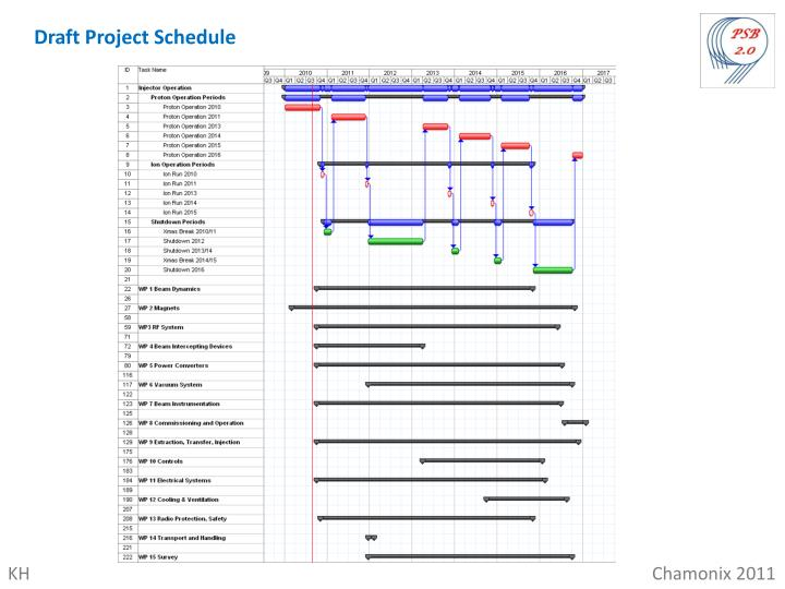 Draft Project Schedule