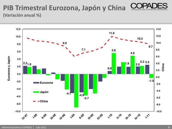 PIB Trimestral Eurozona, Japón y China