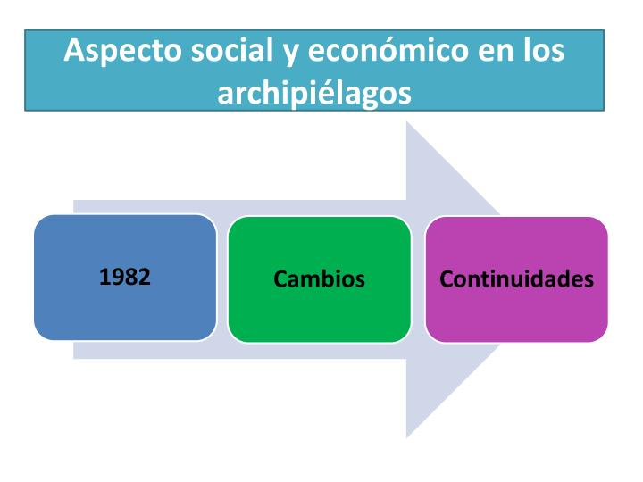 Aspecto social y económico en los archipiélagos