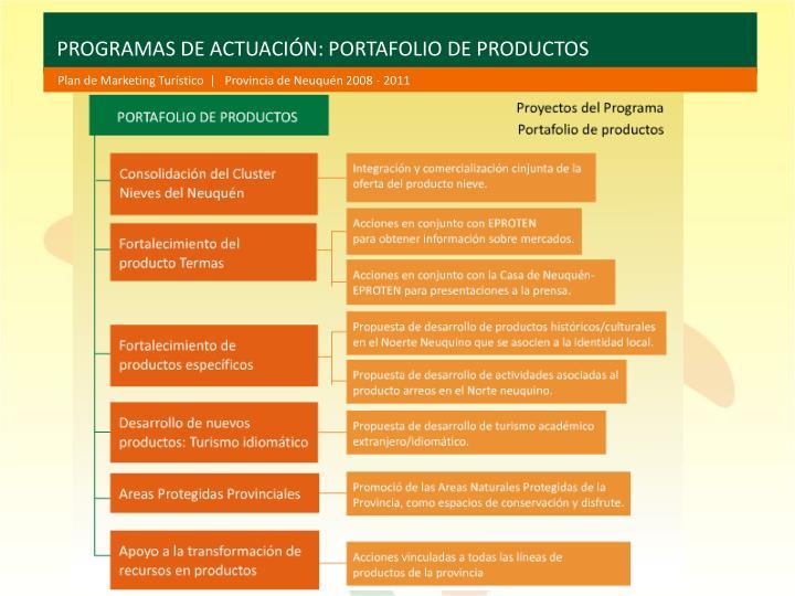 PROGRAMAS DE ACTUACIÓN: PORTAFOLIO DE PRODUCTOS