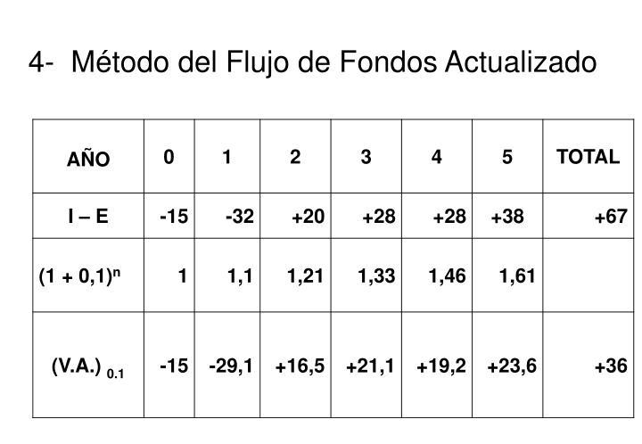 4-  Método del Flujo de Fondos Actualizado