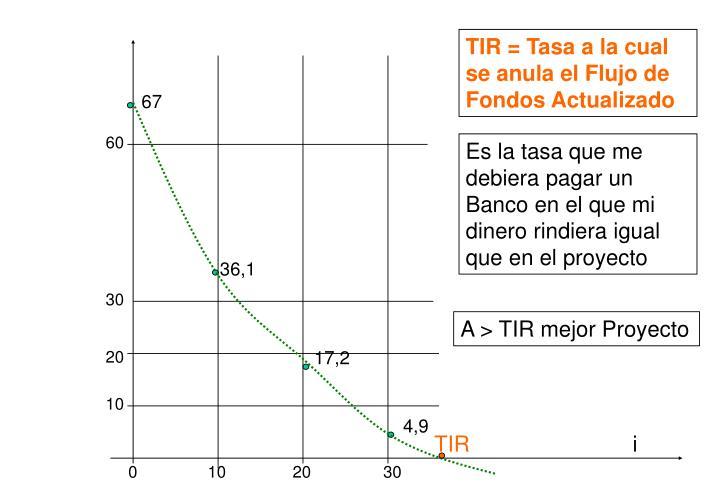 TIR = Tasa a la cual se anula el Flujo de Fondos Actualizado