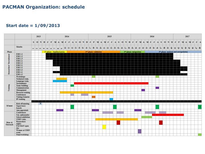 PACMAN Organization: schedule