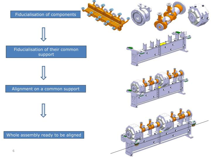 Fiducialisation of components