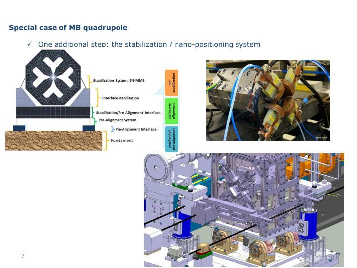 Special case of MB quadrupole