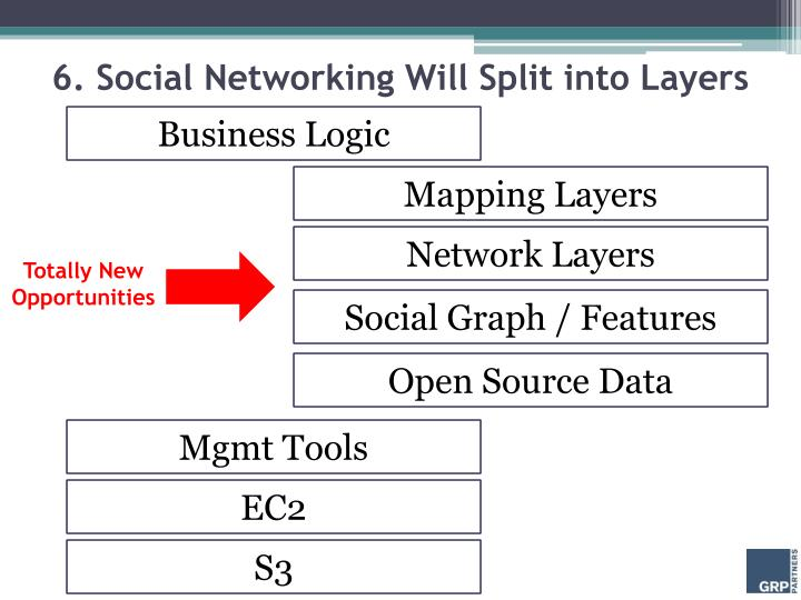 6. Social Networking Will Split into Layers