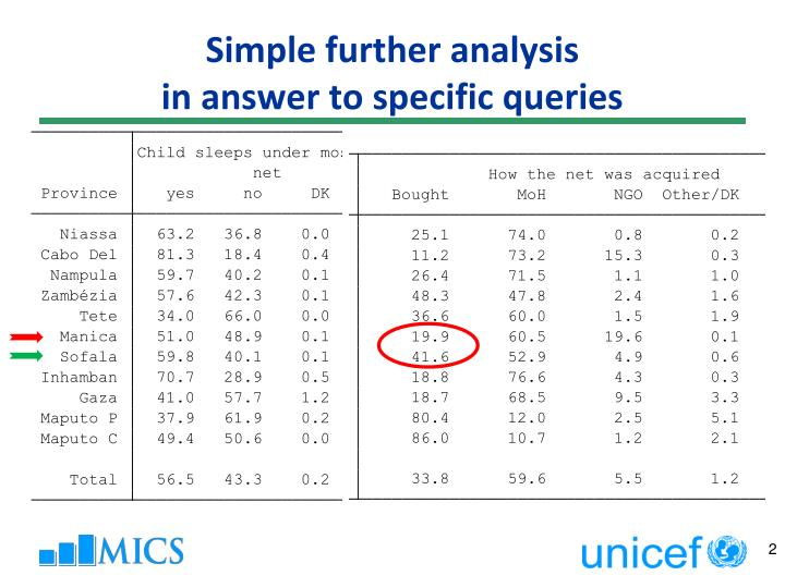 Simple further analysis in answer to specific queries