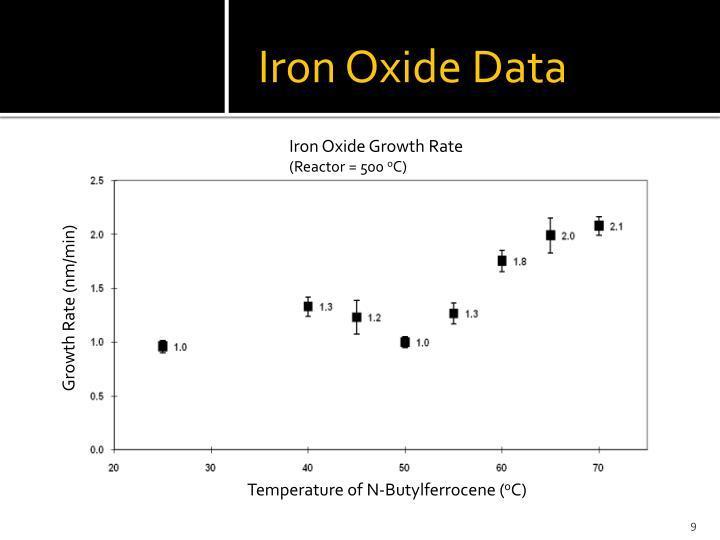 Iron Oxide Data