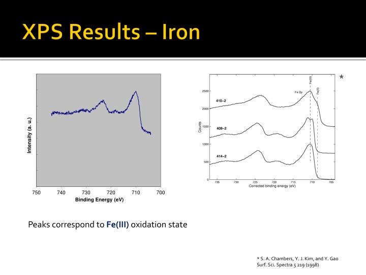 XPS Results – Iron