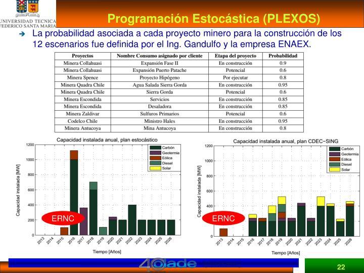 Programación Estocástica (PLEXOS)