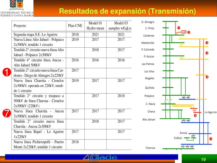 Resultados de expansión (Transmisión)