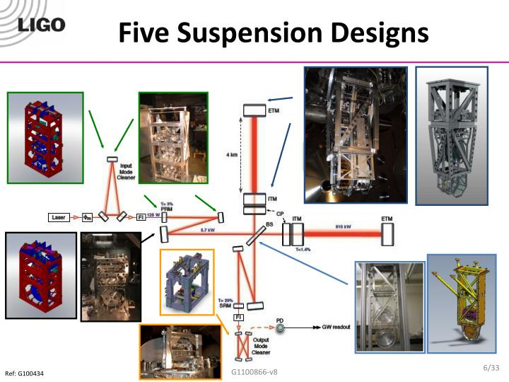 Five Suspension Designs
