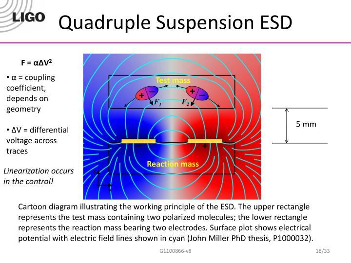 Quadruple Suspension ESD
