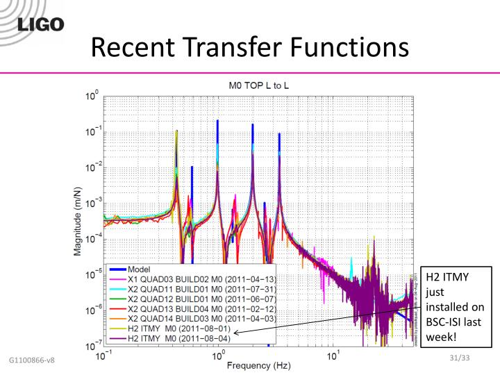Recent Transfer Functions