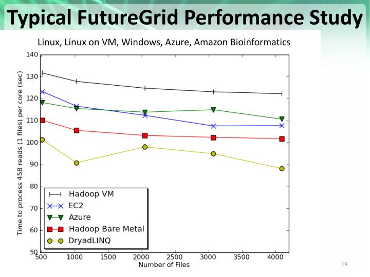 Typical FutureGrid Performance Study