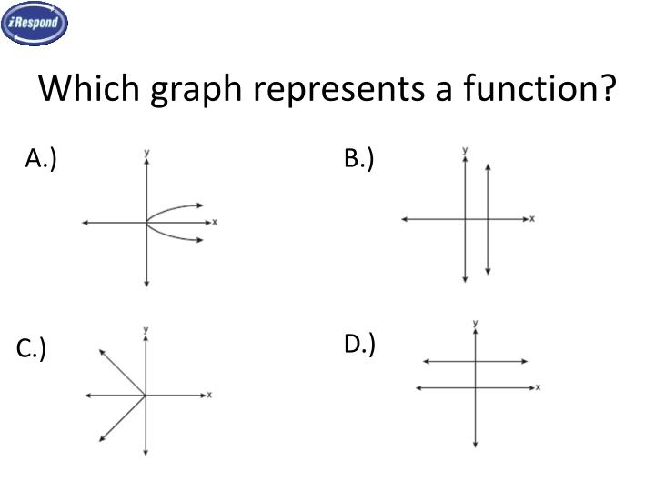 Which graph represents a function?