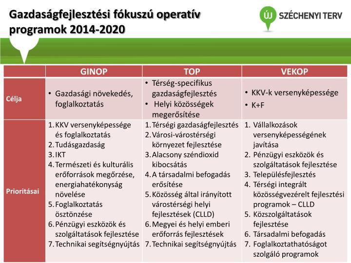 Gazdaságfejlesztési fókuszú operatív programok 2014-2020