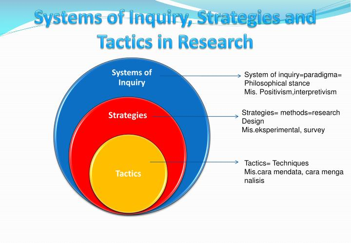 Systems of Inquiry, Strategies and Tactics in Research