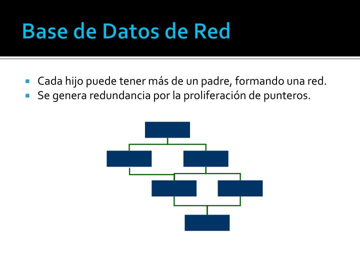 Base de Datos de Red