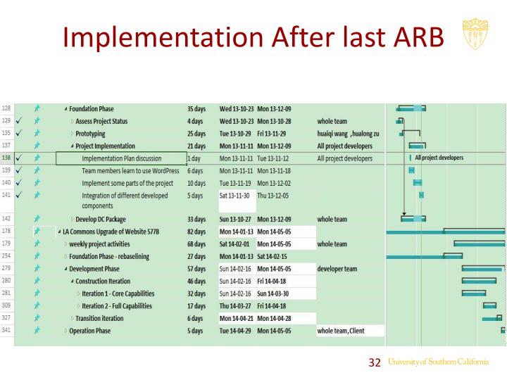 Implementation After last ARB