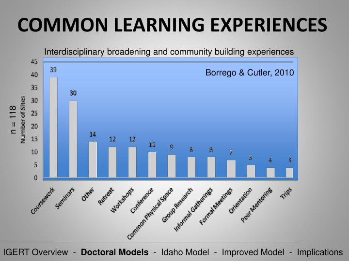 COMMON LEARNING EXPERIENCES